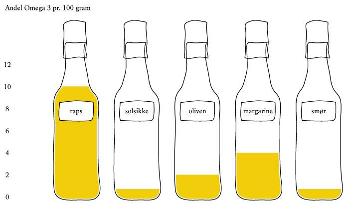 Lehnsgaard Rapskimolie | omega 3 andel pr. 100 gram.